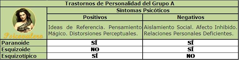 jpg PSICOVALERO FRANK VALERO TABLA COMPARATIVA TRASTORNO DE PERSONALIDAD GRUPO A