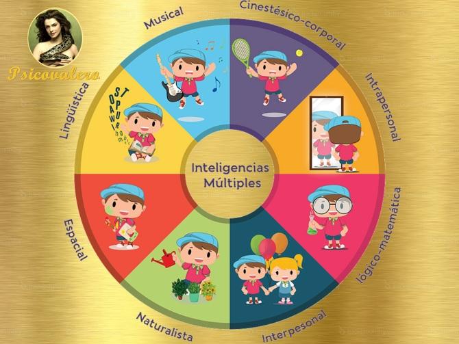 Teoría De La Inteligencia Múltiple Según Howard Gardner ѱ Psicovalero