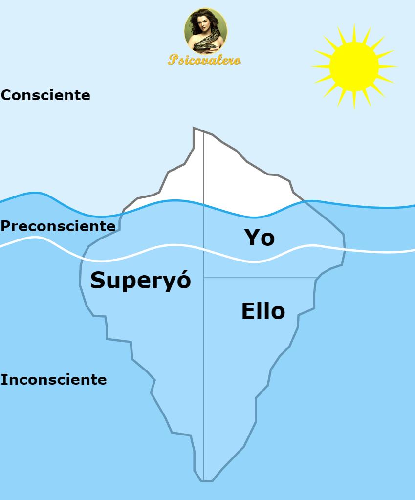 Ello Yo Y Superyó Según Sigmund Freud ѱ Psicovalero